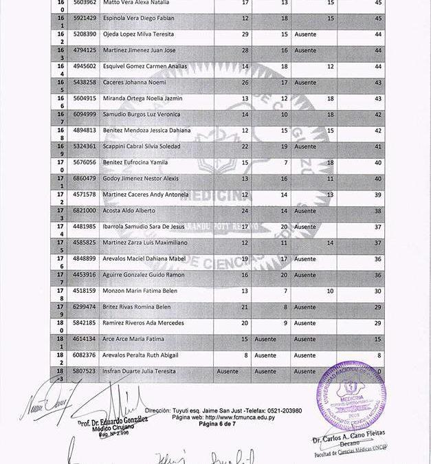 Resultado global del Examen de Ingreso a la Carrera de Medicina de la Facultad de Ciencias Médicas