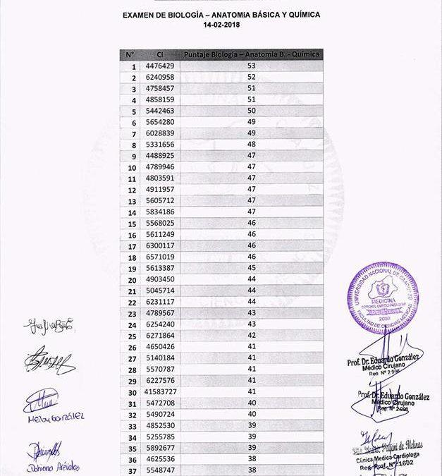 Resultado del 1er día del examen de Ingreso a la Carrera de Medicina de la Facultad de Ciencias Médicas