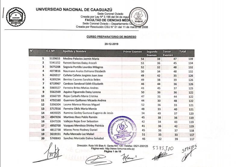 Resultado global del Examen de Ingreso a la Carrera de Medicina de FCM-UNCA